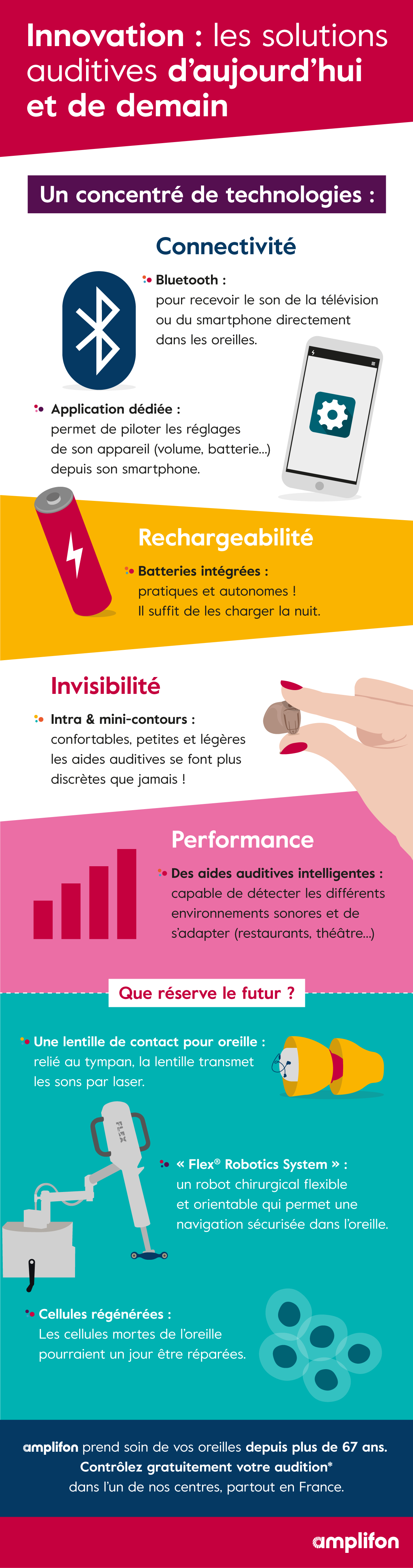 e40e2f1203010 Infographie   les innovations pour vos aides auditives - Blog - Amplifon